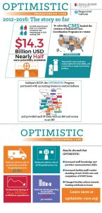 Click image to enlarge. Infographic: Indiana University Center for Aging Research