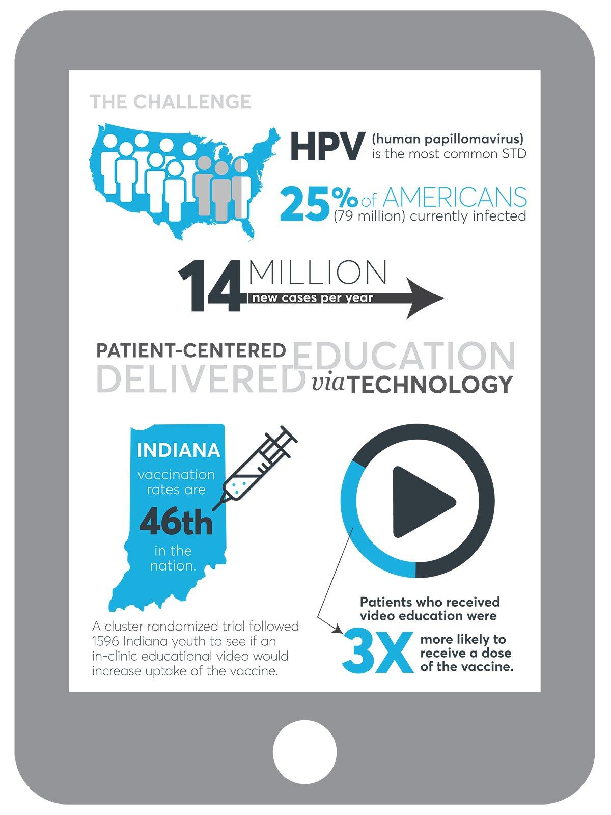 Informational chart on HPV prevelance
