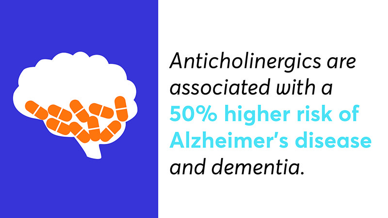 Anticholinergics are associated with a 50% higher risk of Alzheimer's disease and dementia.