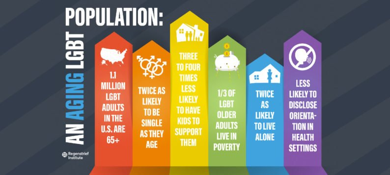 Statistics showing challenges faced by LGBT adults and their caregivers