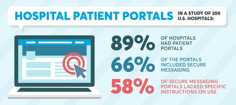 infographic about hospital patient portal guidance