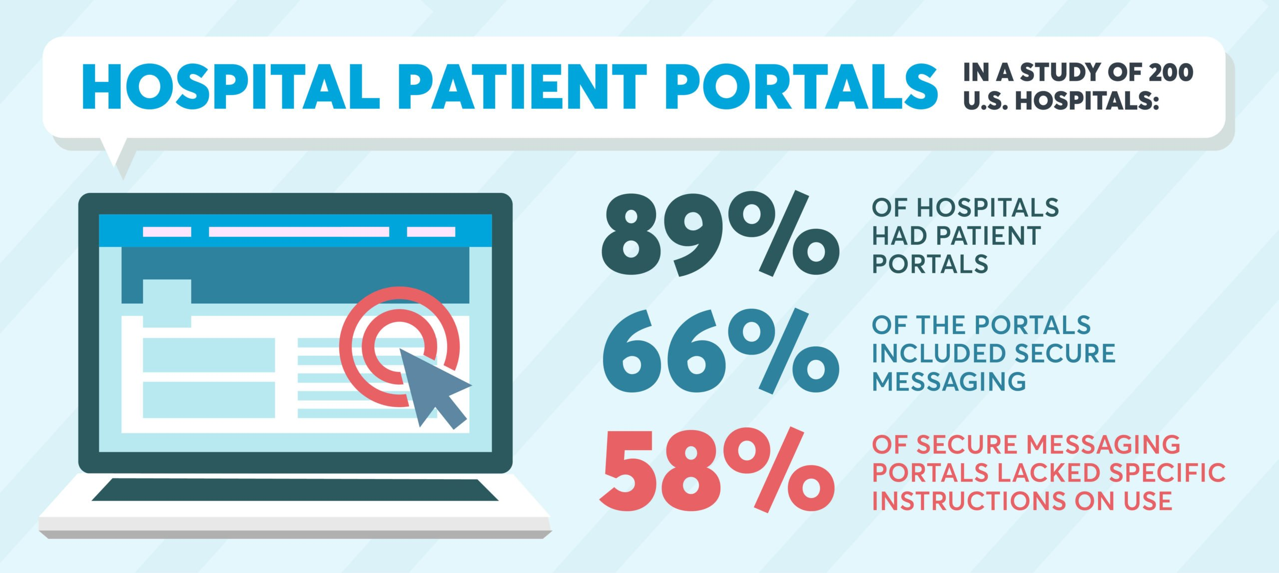 Hospital patient portals lack specific and informative instructions for patients