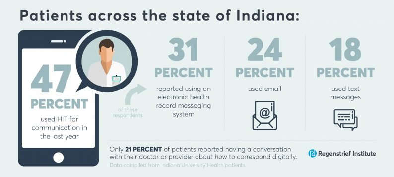 Graphic showing how people use health technology for communication