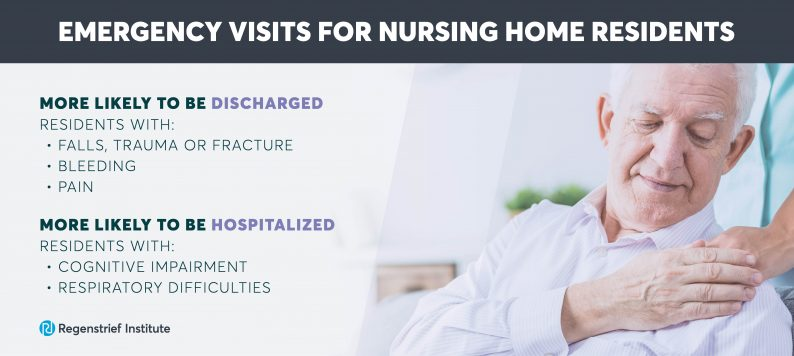 Nursing home residents with cognitive impairment are more likely to be hospitalized.