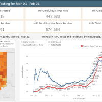 Regenstrief COVID dashboard from 2-21