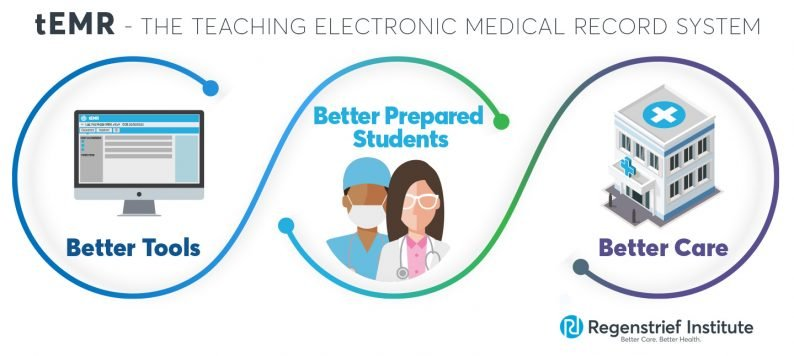 Regenstrief Teaching EMR tEMR graphic showing computer, students hospital