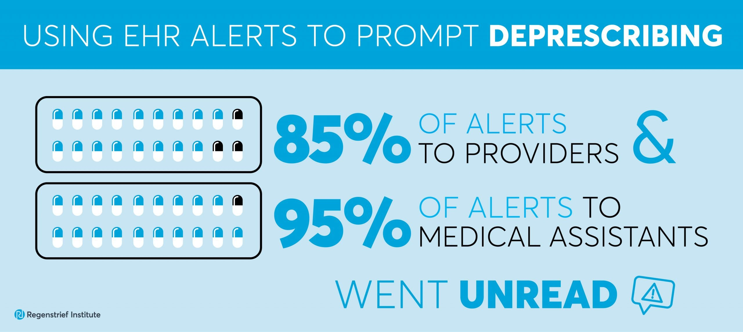 EHR alerts go unread, do not lead to deprescribing of medicines linked to dementia