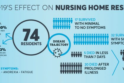 Looking beyond the numbers to see pandemic's effect on nursing home residents