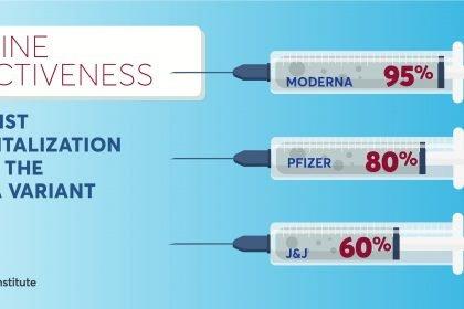 Vaccines effective against Delta variant