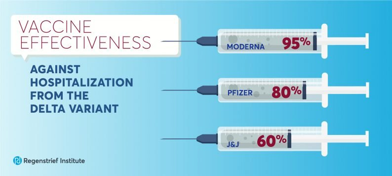 Graph showing vaccine effectiveness against hospitalizations from delta. Moderna=95%; Pfizer=80%; Johnson and Johnson=60%