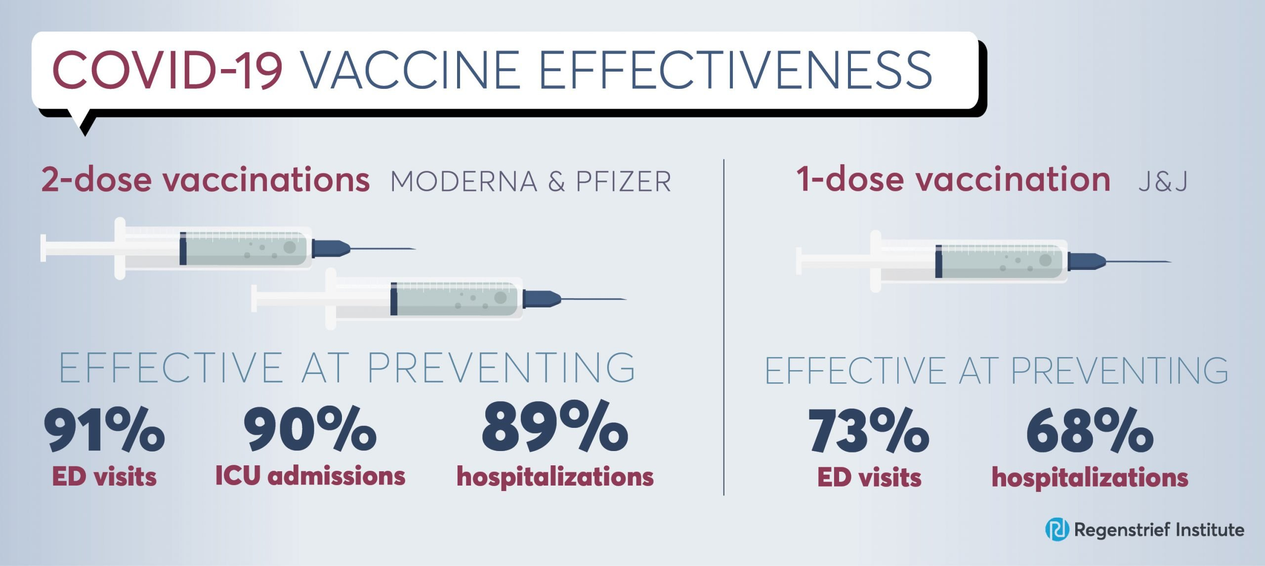 COVID-19 vaccines are highly effective in preventing hospitalizations, emergency visits