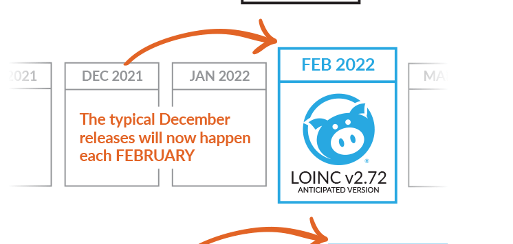 LOINC August 2021 release